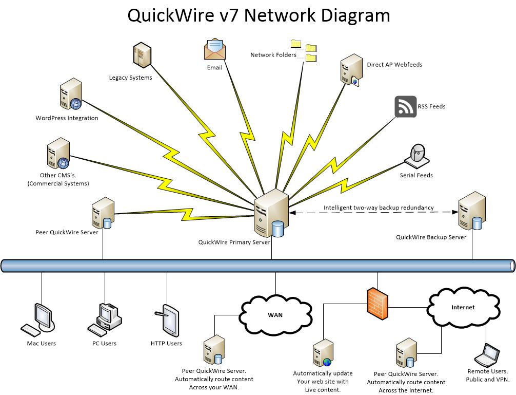 Quickwire Product Information