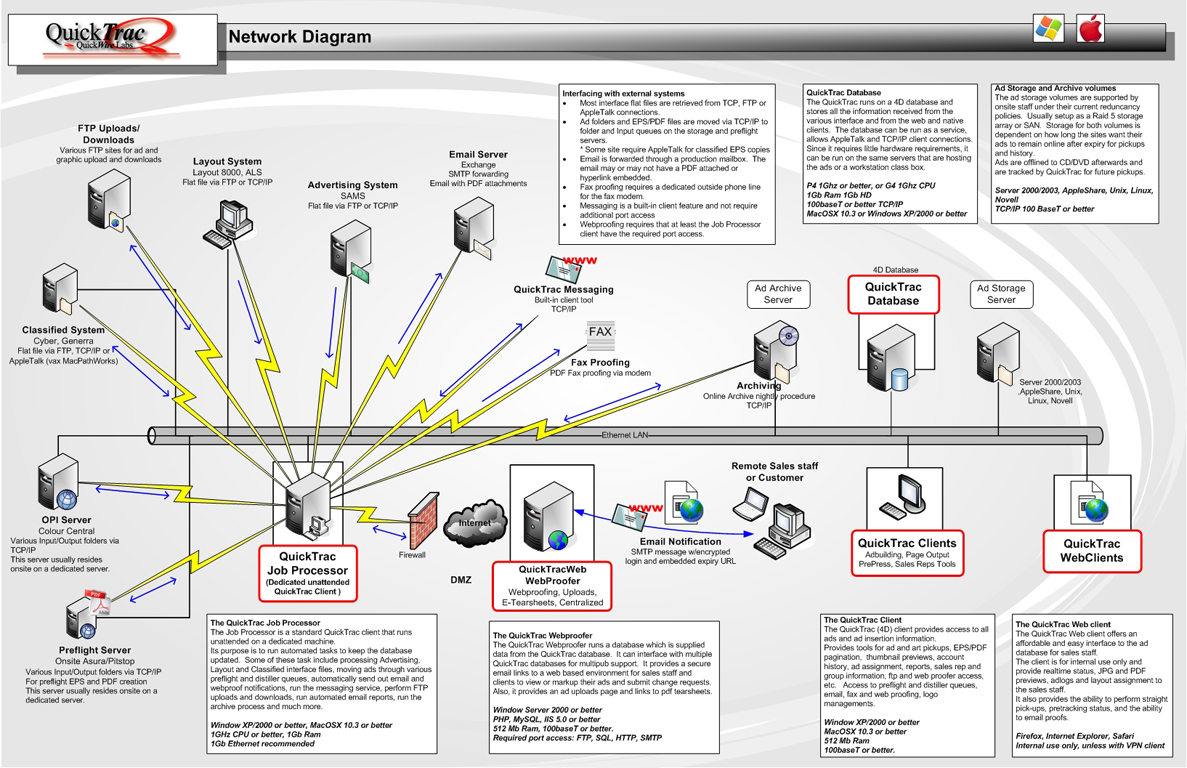 quicktrac product informationquicktrac network diagram for single site